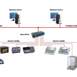 Multiweigher 3000 Software